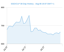 SGD CLP chart - 30 day