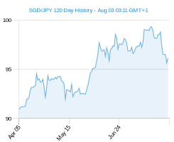 120 day SGD JPY Chart