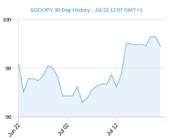 30 day SGD JPY Chart
