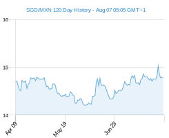 120 day SGD MXN Chart