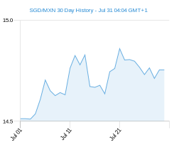 30 day SGD MXN Chart