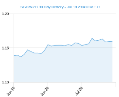 30 day SGD NZD Chart