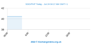 Dollar de Singapour - Peso philippin Intraday Chart