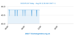 Dollar de Singapour - Rouble russe Intraday Chart
