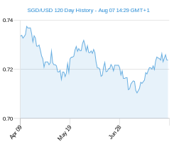 120 day SGD USD Chart