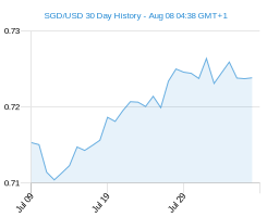 30 day SGD USD Chart