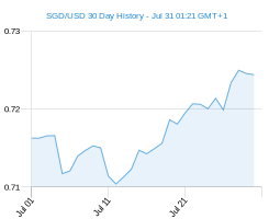 SGD USD chart - 30 day