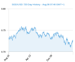 SGD USD chart - 2 year