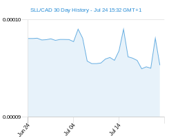 SLL CAD chart - 30 day
