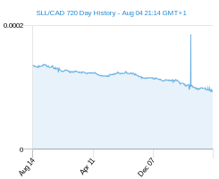 SLL CAD chart - 2 year