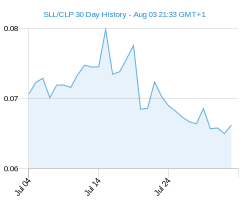 SLL CLP chart - 30 day