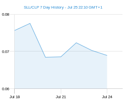 SLL CLP chart - 7 day