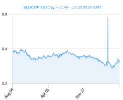 SLL COP chart - 2 year