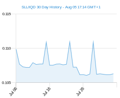 SLL IQD chart - 30 day