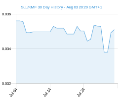 SLL KMF chart - 30 day