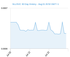 SLL SVC chart - 30 day