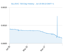 SLL SVC chart - 2 year