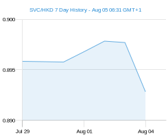 SVC HKD chart - 7 day