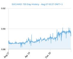 SVC HKD chart - 2 year