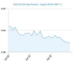 SVC ILS chart - 30 day