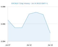 SVC ILS chart - 7 day