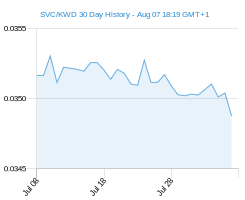 SVC KWD chart - 30 day