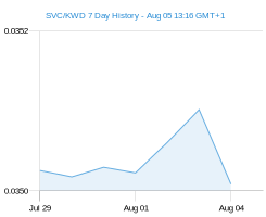 SVC KWD chart - 7 day