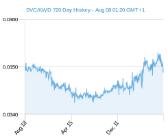 SVC KWD chart - 2 year
