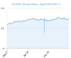 SZL RON chart - 2 year