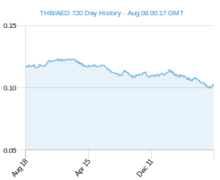 THB AED chart - 2 year