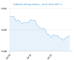 THB AUD chart - 30 day