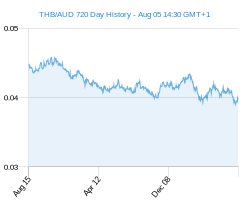 THB AUD chart - 2 year