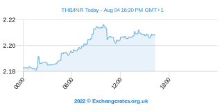 Baht thaïlandais - Roupie indienne Intraday Chart
