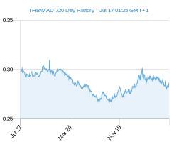 THB MAD chart - 2 year
