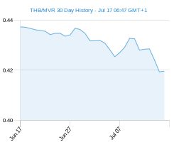 THB MVR chart - 30 day