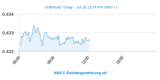 Baht - Namibia Dollar Intraday Chart