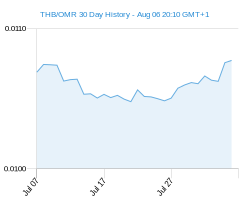 THB OMR chart - 30 day