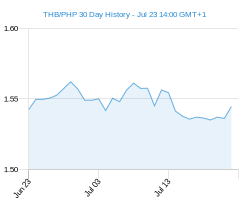 THB PHP chart - 30 day