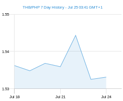 THB PHP chart - 7 day