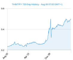 THB TRY chart - 2 year