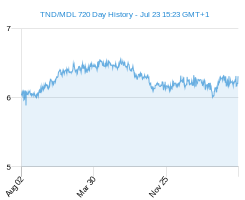 TND MDL chart - 2 year