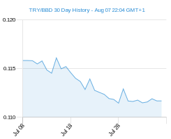 TRY BBD chart - 30 day