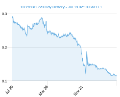TRY BBD chart - 2 year