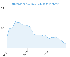TRY GMD chart - 30 day
