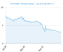 TRY GMD chart - 2 year