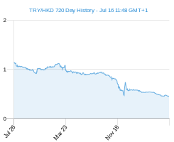 TRY HKD chart - 2 year