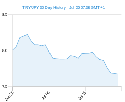 TRY JPY chart - 30 day