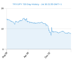 TRY JPY chart - 2 year