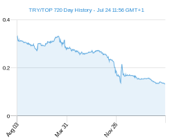 TRY TOP chart - 2 year