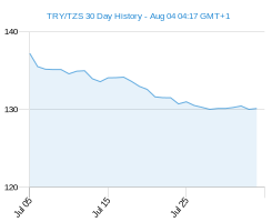 TRY TZS chart - 30 day